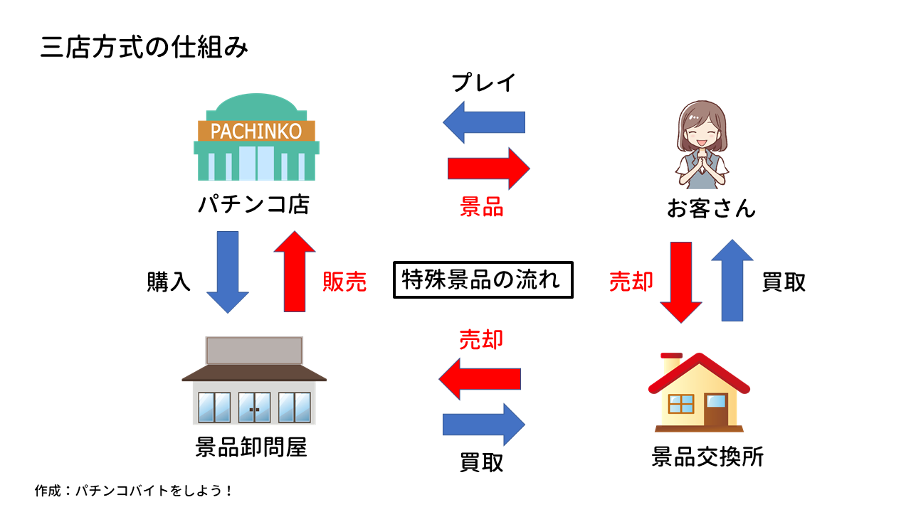 三店方式の仕組み